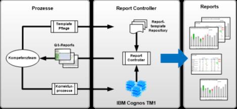 Optimierte Prozesse und Prozessverantwortlichkeiten