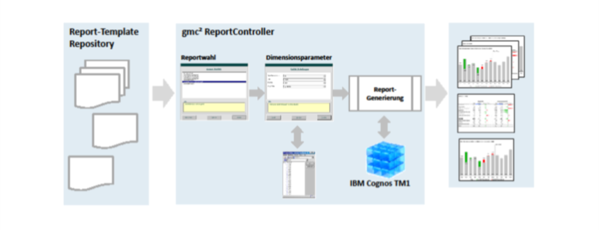 Funktionsweise des gmc² ReportController
